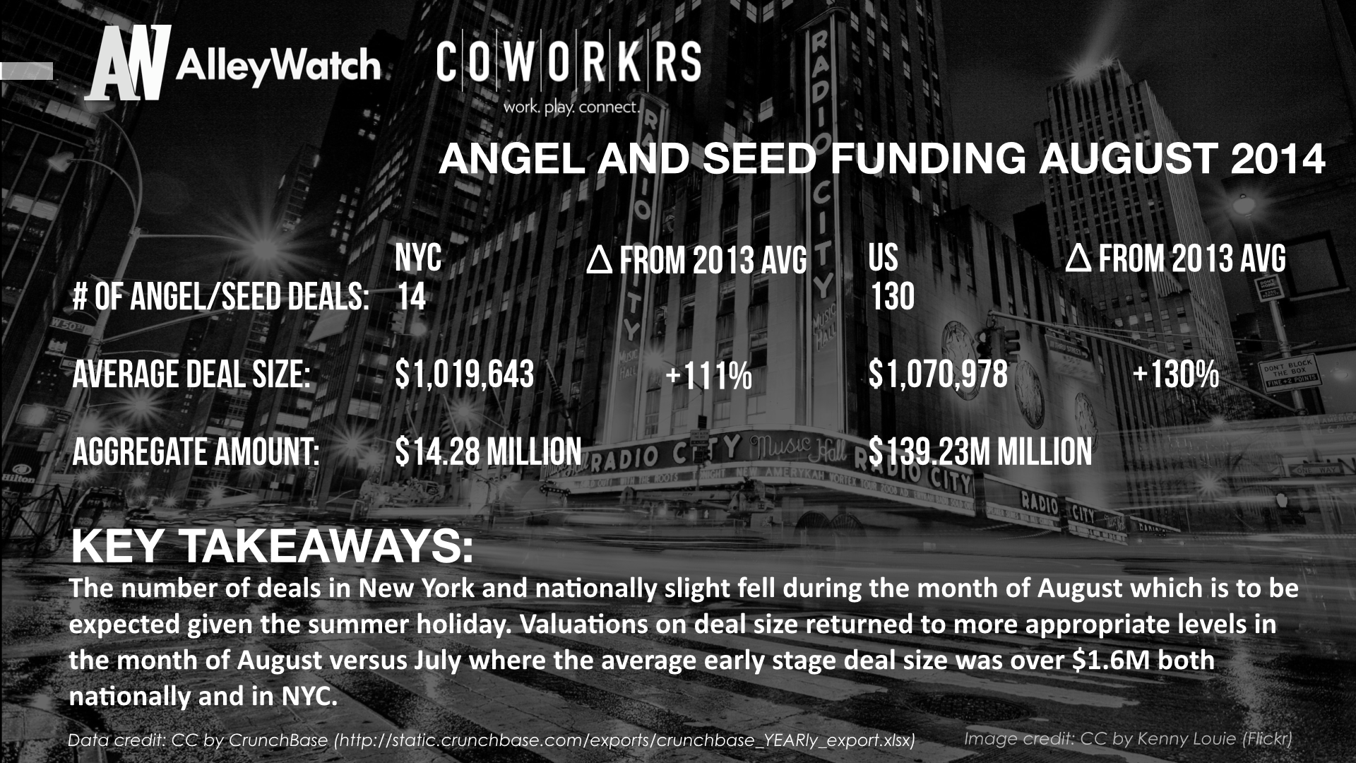 AlleyWatch New York and US Venture Capital & Angel Investment Report August 2014 .005