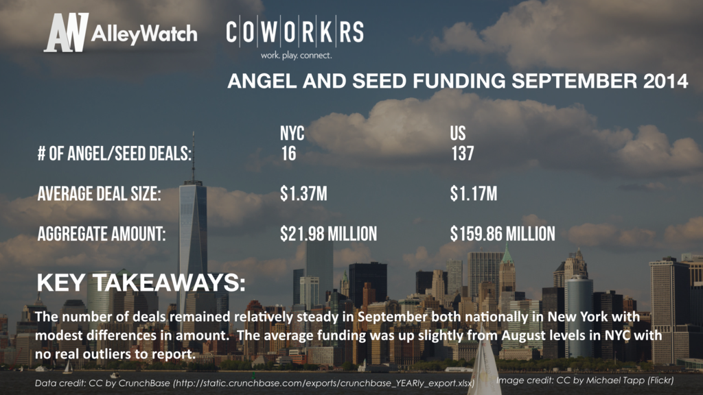AlleyWatch September 2014 New York and US Venture Capital & Angel Investment Report.005