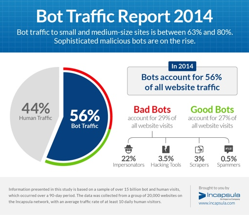 bot-traffic-report-2014-incapsula-infographic-510px