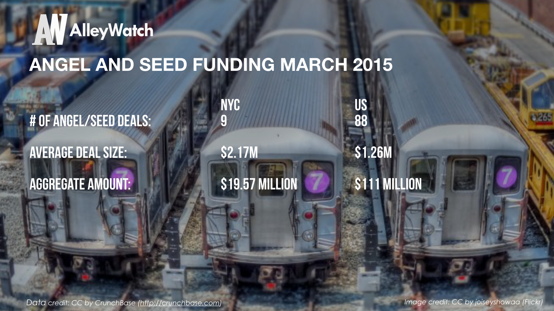 AlleyWatch March 2015 New York and US Venture Capital & Angel Investment Report_1.004