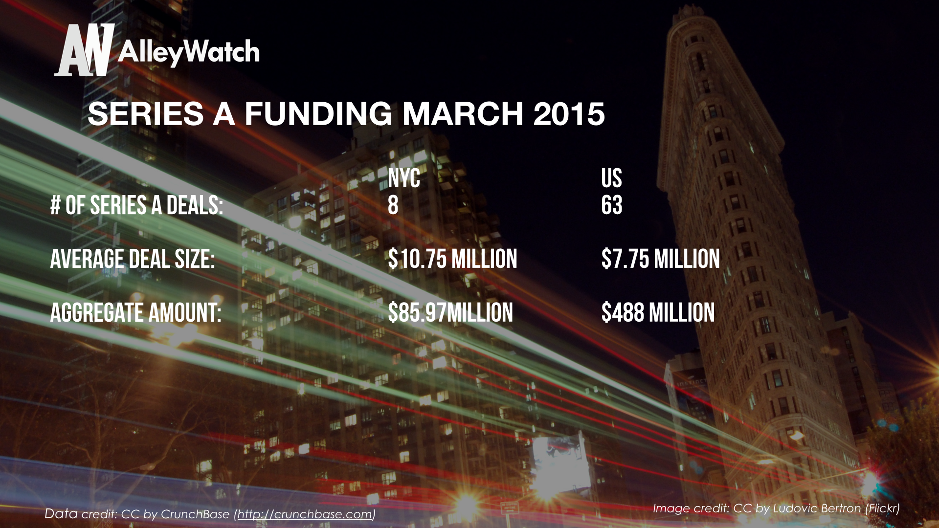 AlleyWatch March 2015 New York and US Venture Capital & Angel Investment Report_1.005