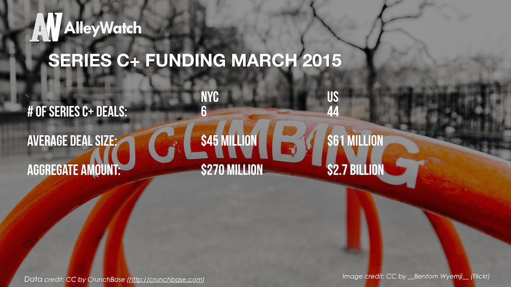 AlleyWatch March 2015 New York and US Venture Capital & Angel Investment Report_1.007