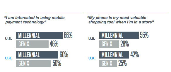 millennial-mobile-vs-gen-x