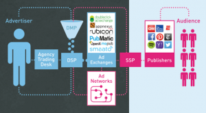 The Basics of Programmatic Advertising