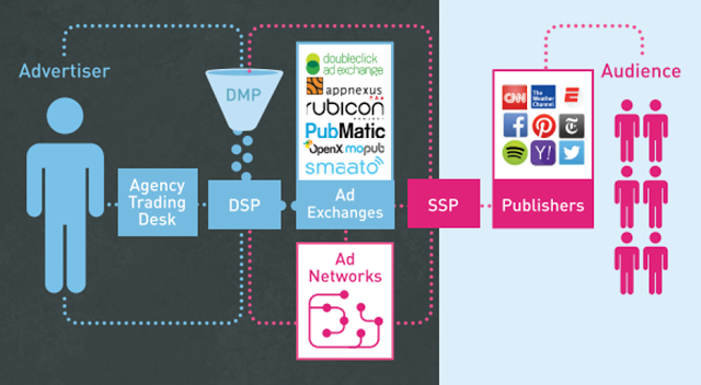 The Basics of Programmatic Advertising - AlleyWatch