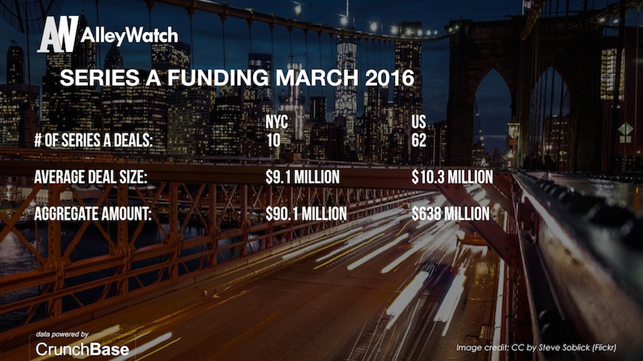 AlleyWatch March 2016 New York and US Venture Capital & Angel Investment Report.005