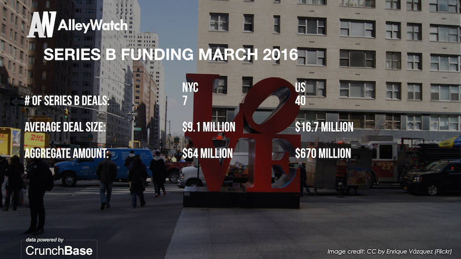 AlleyWatch March 2016 New York and US Venture Capital & Angel Investment Report.006