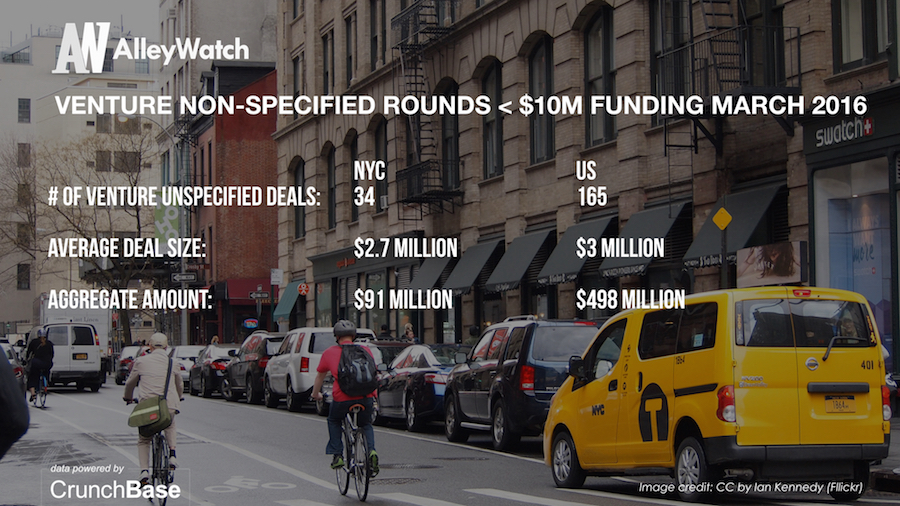 AlleyWatch March 2016 New York and US Venture Capital & Angel Investment Report.008