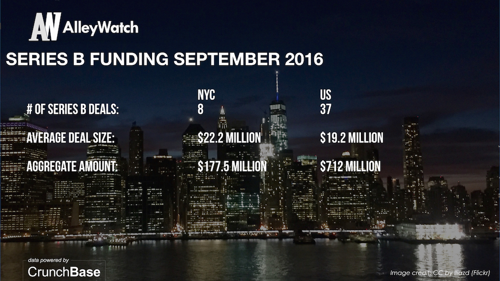alleywatch-september-2016-new-york-and-us-venture-capital-angel-investment-analysis-006