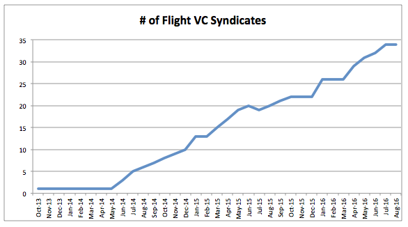 number-of-flight-vc-syndicates