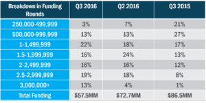 Primary's Q3 NYC Seed Deal Report