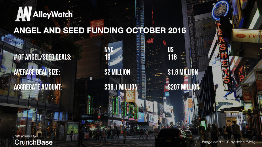 alleywatch-october-2016-new-york-and-us-venture-capital-angel-investment-analysis-004