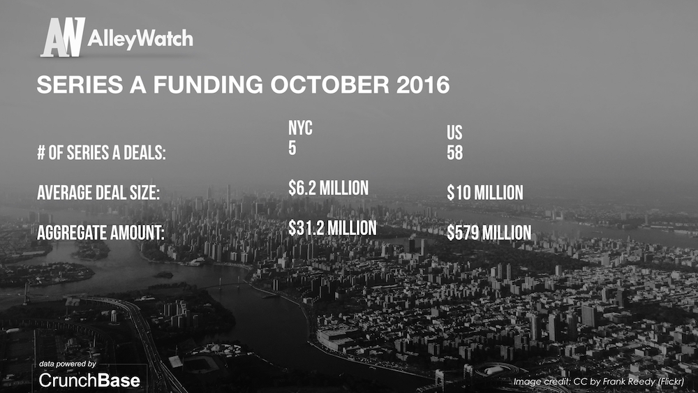 alleywatch-october-2016-new-york-and-us-venture-capital-angel-investment-analysis-005