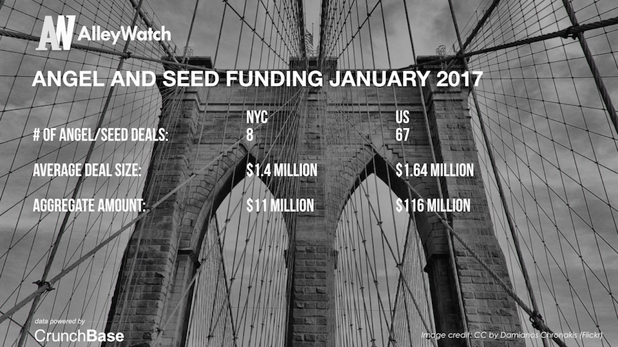 AlleyWatch January 2017 New York and US Venture Capital & Angel Investment Analysis.004