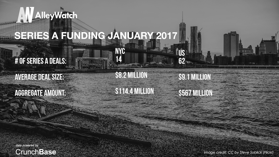 AlleyWatch January 2017 New York and US Venture Capital & Angel Investment Analysis.005