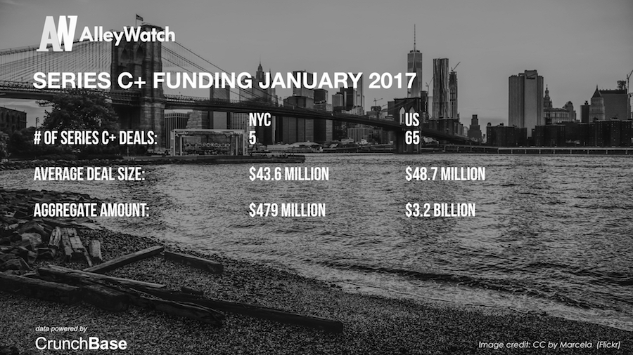 AlleyWatch January 2017 New York and US Venture Capital & Angel Investment Analysis.007