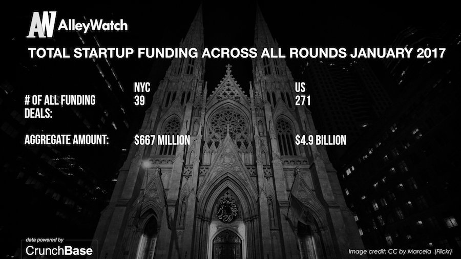 AlleyWatch January 2017 New York and US Venture Capital & Angel Investment Analysis.009