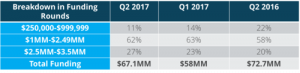 Q2 2017 NYC Seed Deal Report
