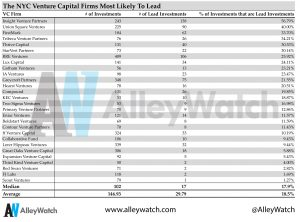 These are the NYC Venture Capital Firms That Lead Funding Rounds Most Often