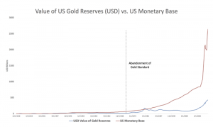 The US Dollar Is A Ponzi Scheme