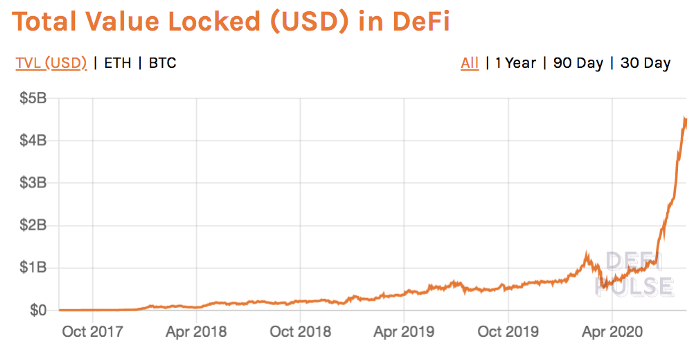 Buckle Your Seat Belt – DeFi Is Crypto's Netscape
