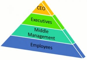 It's Time to Rethink the Pyramid Shaped Org Chart